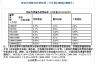 计价格【2002】1980号文-招标代理费的计算方法