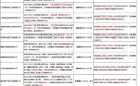 住建部:撤销、驳回29家企业的30项特、一级资质!