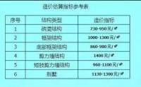 最新农村自建房造价估算、材料用量、人工费参考(附计算参考表)