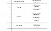 山东省住房和城乡建设厅 关于公布山东省2019年度二级造价工程师职业资格考试范围(部分专业)的通知